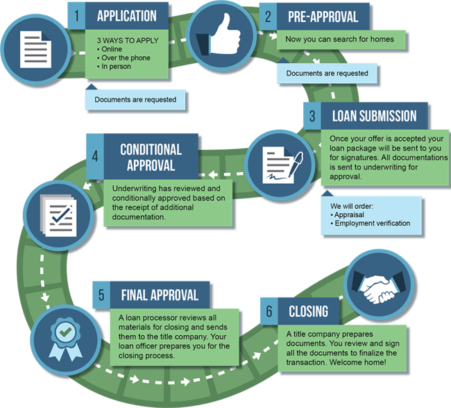 6 Steps - Application, Pre-Approval, Loan Submission, Conditional Approval, Final Approval, Closing.